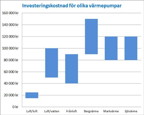 Diagram investeringskostnad för värmepumpar