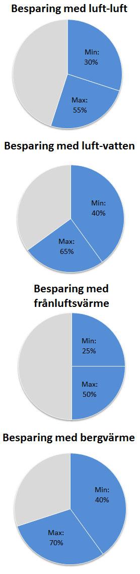 diagram-besparing